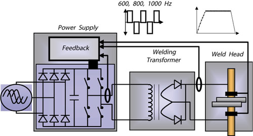 Inverter Technology Seedorff Acme